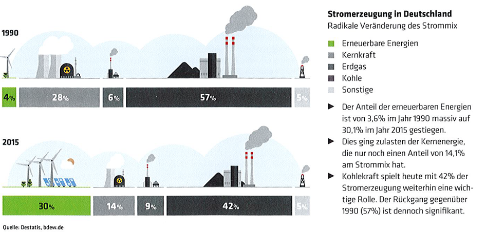 Stromerzeugung in Deutschland